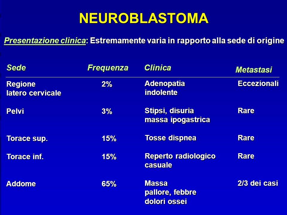 NEUROBLASTOMA Presentazione clinica: Estremamente varia in rapporto alla sede di origine. Sede. Frequenza.