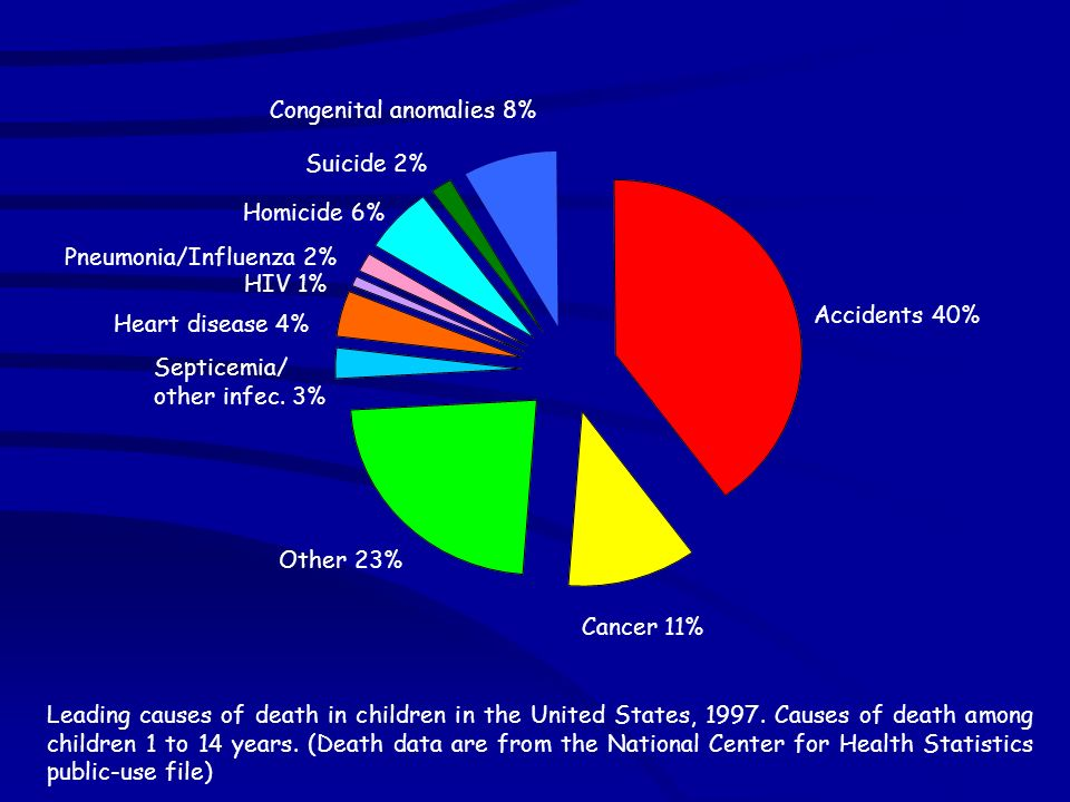 Accidents 40%Cancer 11% Other 23% Septicemia/ other infec. 3% Heart disease 4% HIV 1% Pneumonia/Influenza 2%