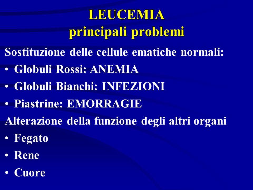 LEUCEMIA principali problemi