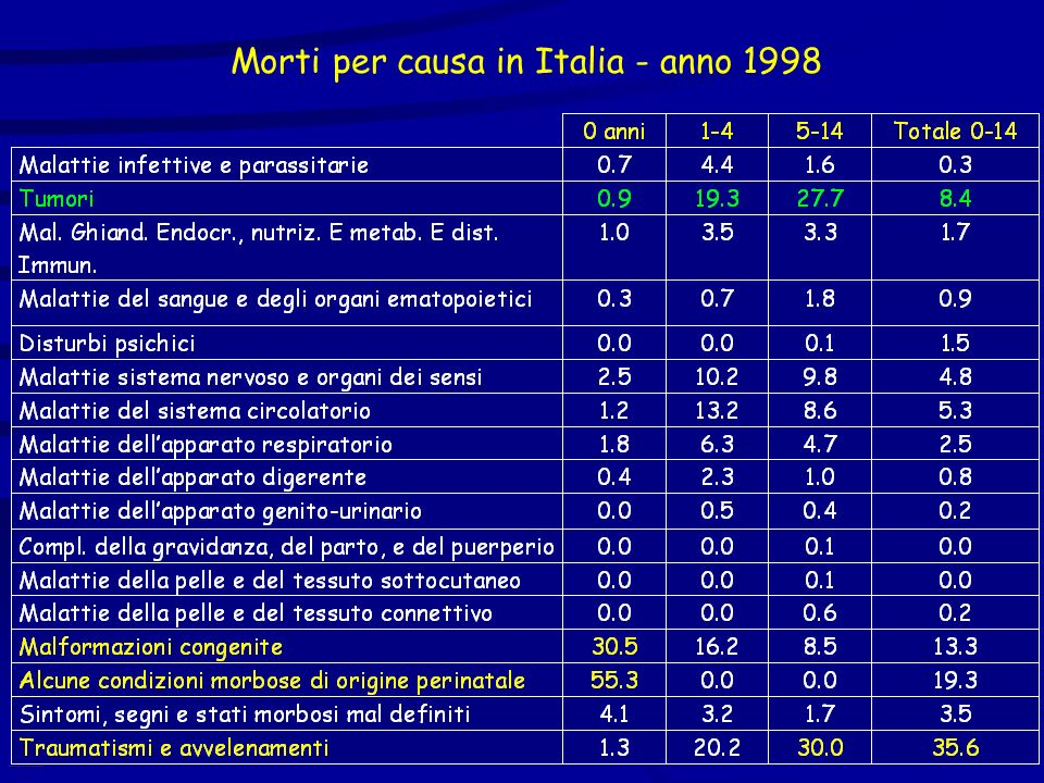 Morti per causa in Italia - anno 1998