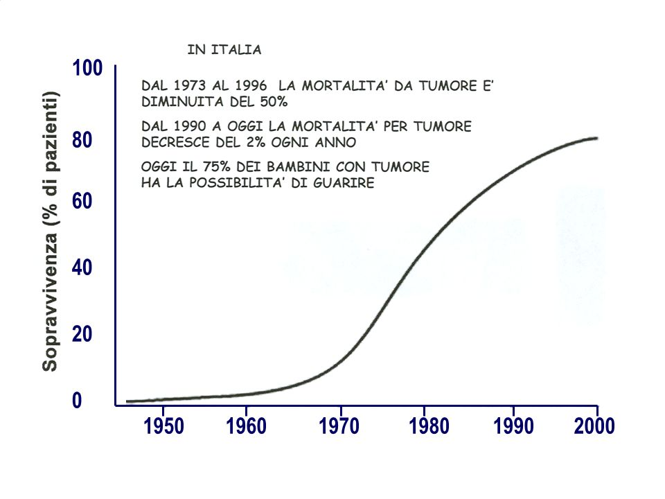 100 80 60 40 20 1950 1960 1970 1980 1990 2000