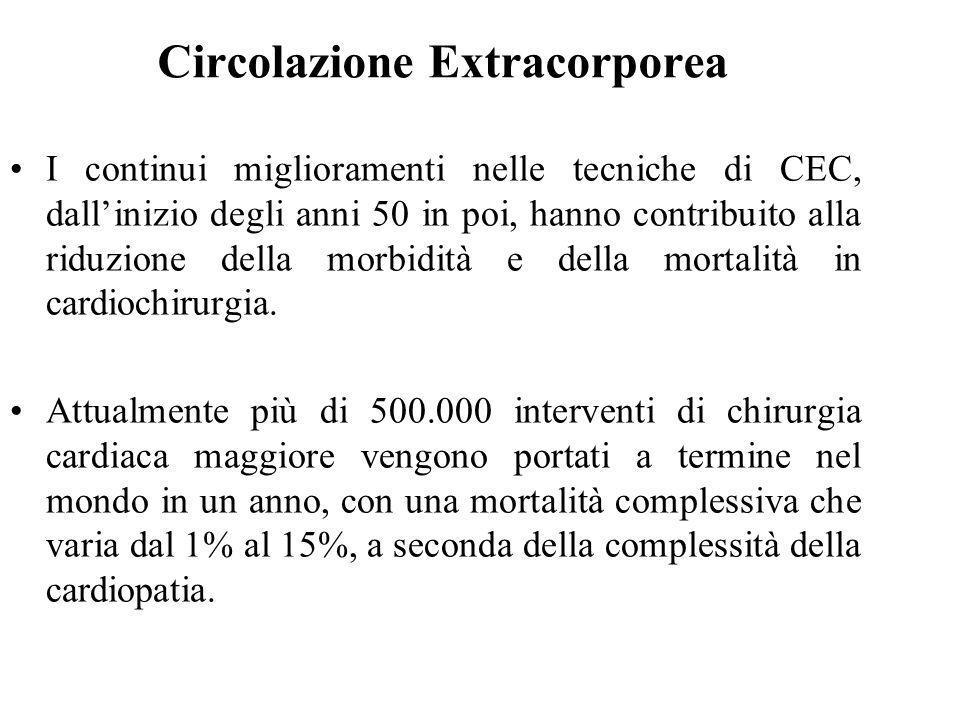 Circolazione Extracorporea