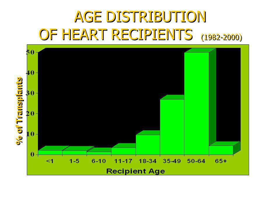 AGE DISTRIBUTION OF HEART RECIPIENTS (1982-2000)