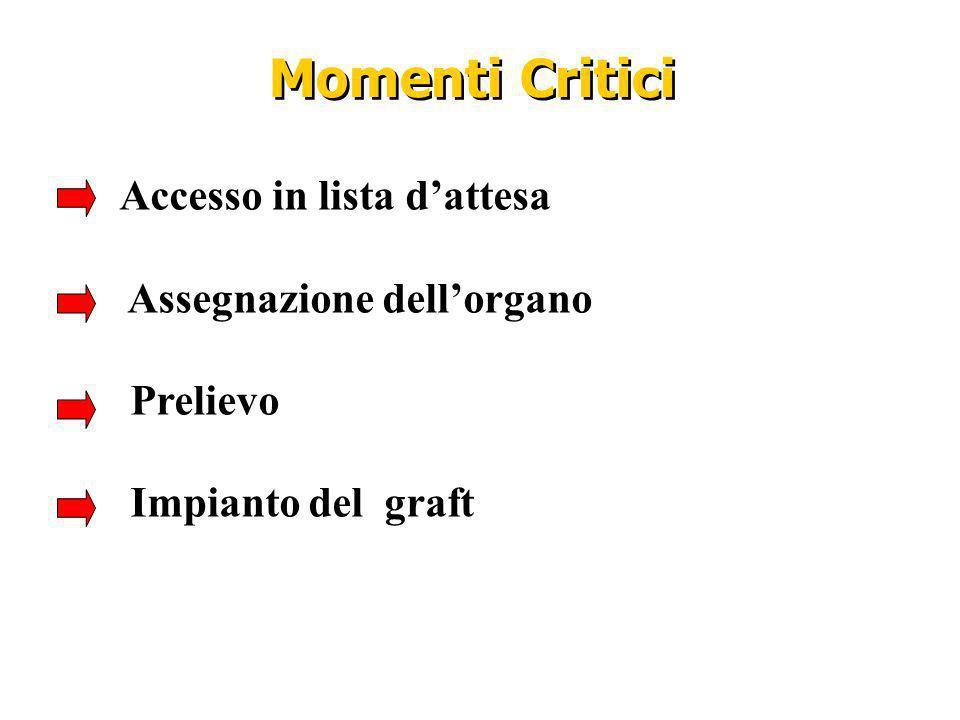 Momenti Critici Accesso in lista d'attesa Assegnazione dell'organo