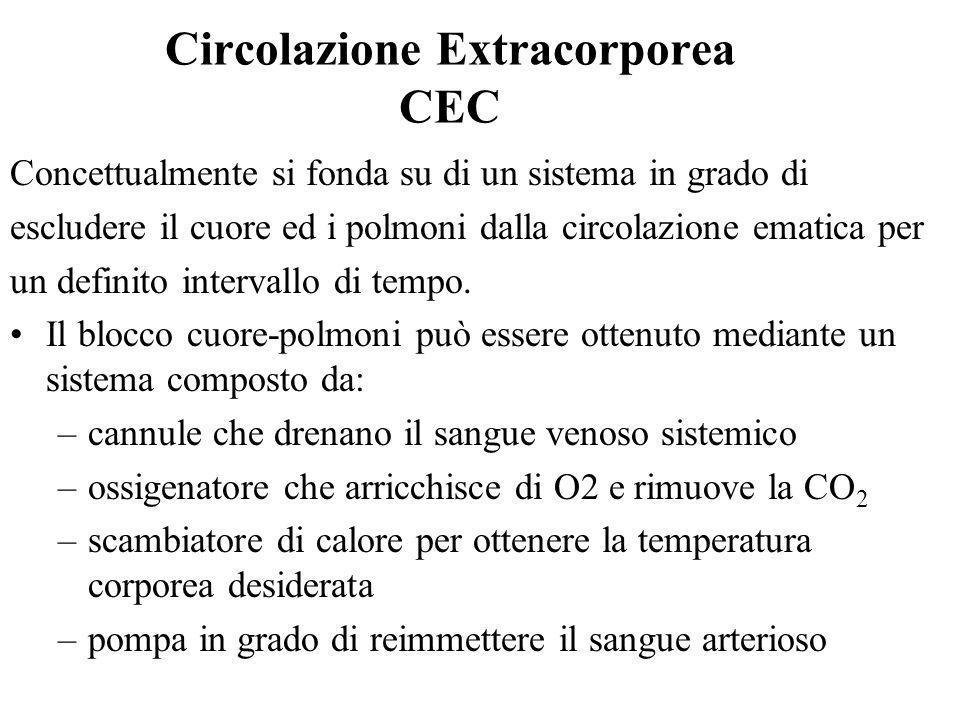 Circolazione Extracorporea CEC