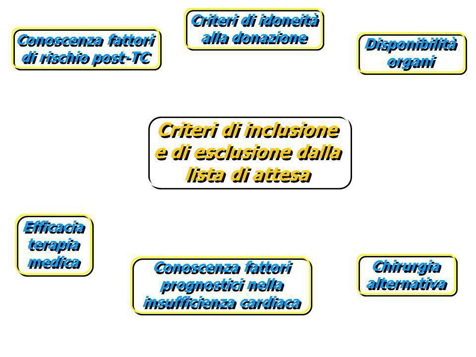 Criteri di inclusione e di esclusione dalla lista di attesa