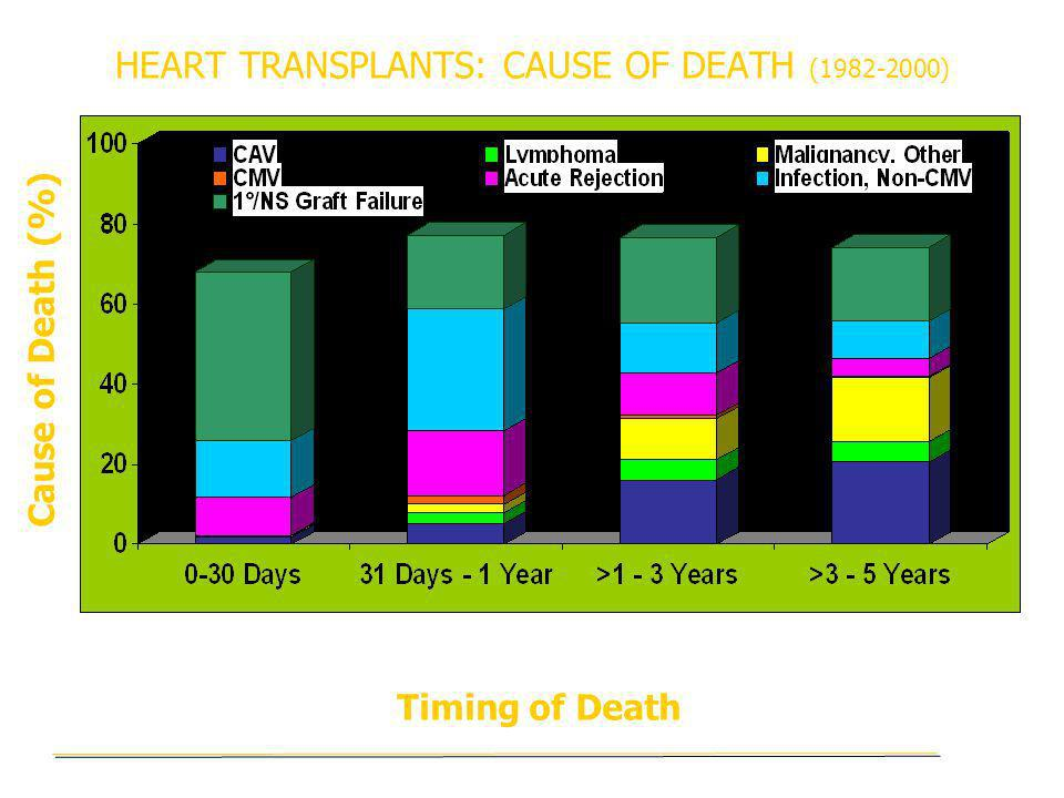HEART TRANSPLANTS: CAUSE OF DEATH (1982-2000)