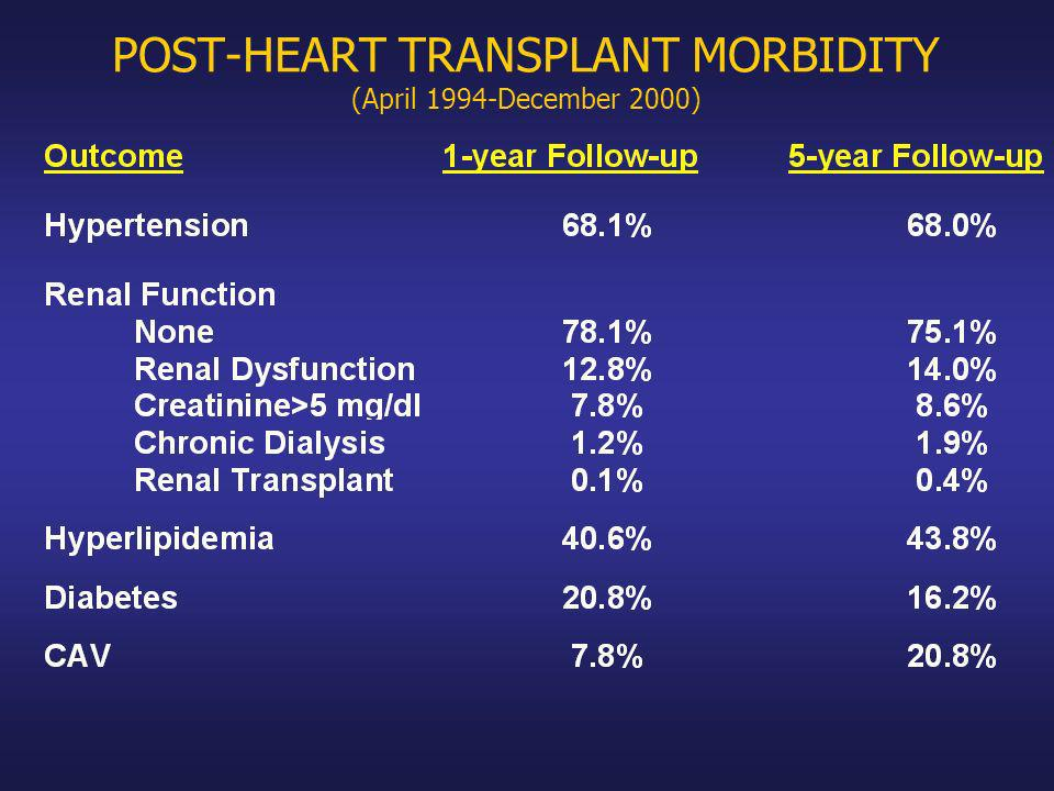 POST-HEART TRANSPLANT MORBIDITY (April 1994-December 2000)