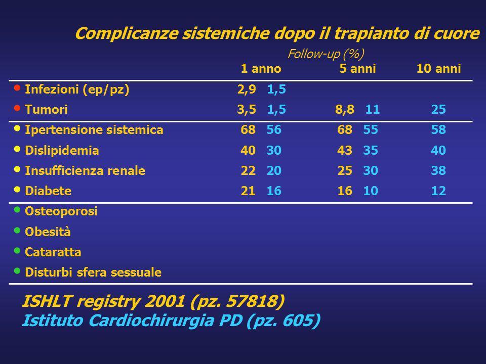Complicanze sistemiche dopo il trapianto di cuore