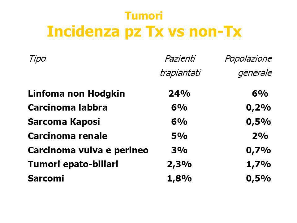 Incidenza pz Tx vs non-Tx