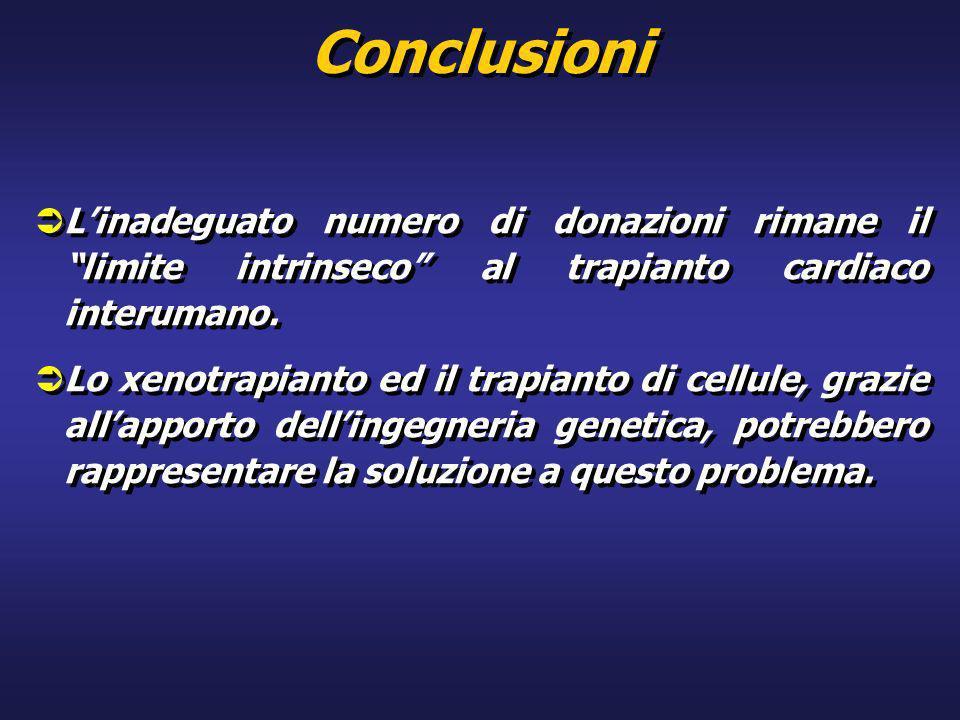 Conclusioni L'inadeguato numero di donazioni rimane il limite intrinseco al trapianto cardiaco interumano.