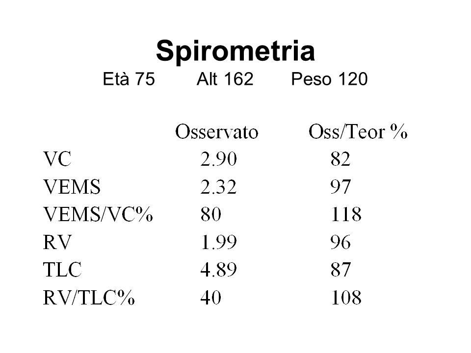 Spirometria Età 75 Alt 162 Peso 120
