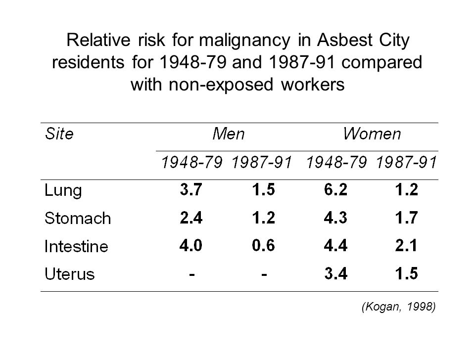 Relative risk for malignancy in Asbest City residents for and compared with non-exposed workers