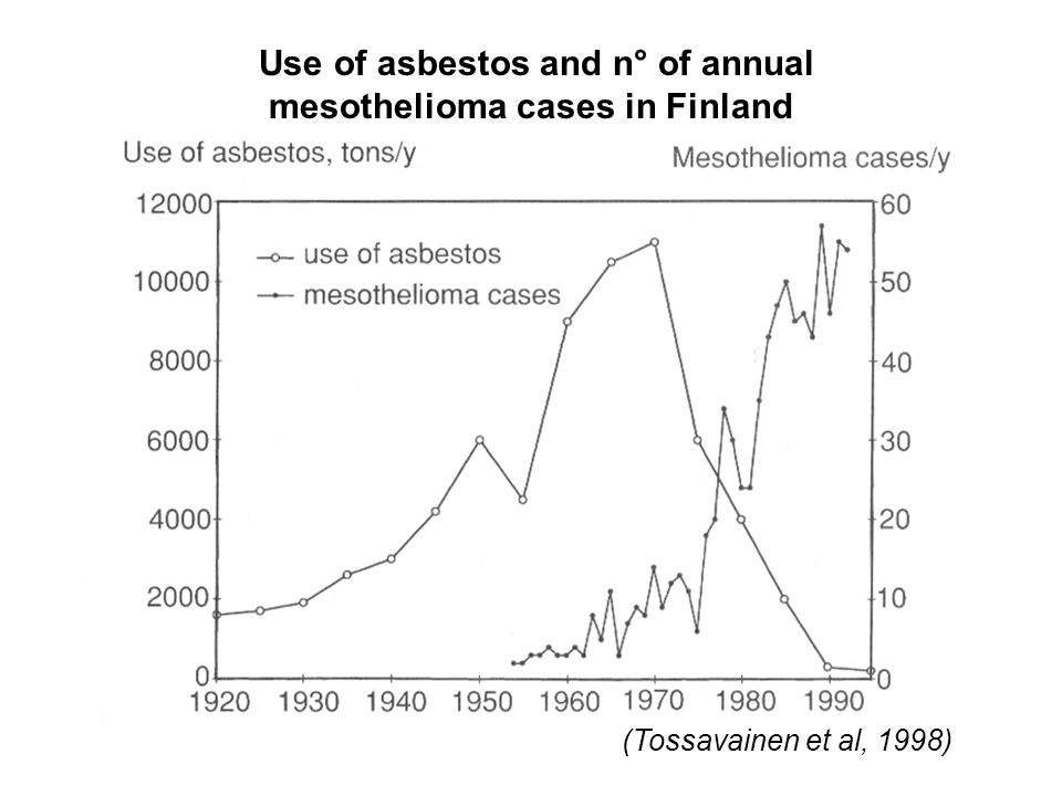 Use of asbestos and n° of annual mesothelioma cases in Finland