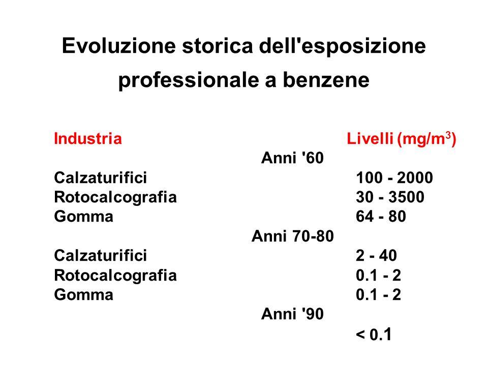 Evoluzione storica dell esposizione professionale a benzene