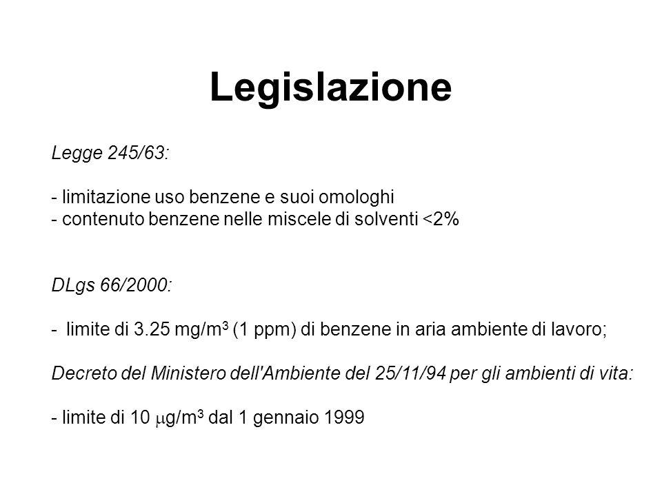 Legislazione Legge 245/63: - limitazione uso benzene e suoi omologhi