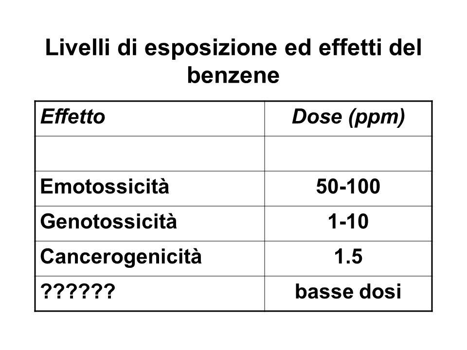 Livelli di esposizione ed effetti del benzene