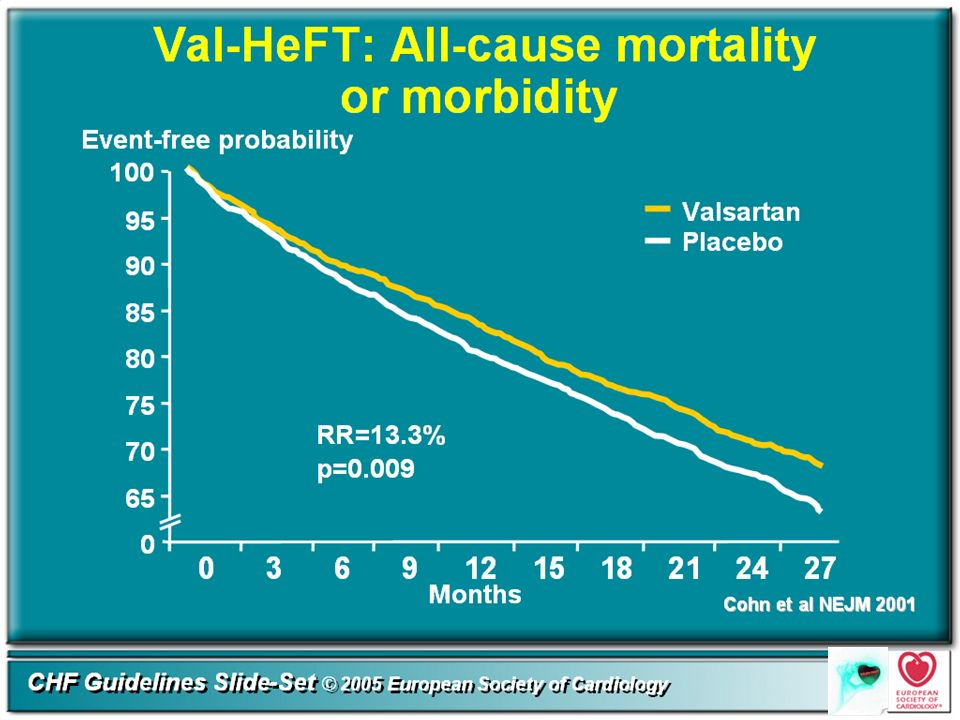 All-Cause Mortality and Morbidity