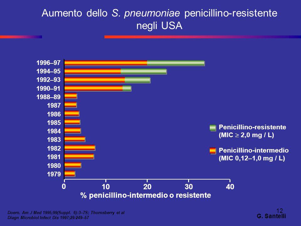 Aumento dello S. pneumoniae penicillino-resistente negli USA