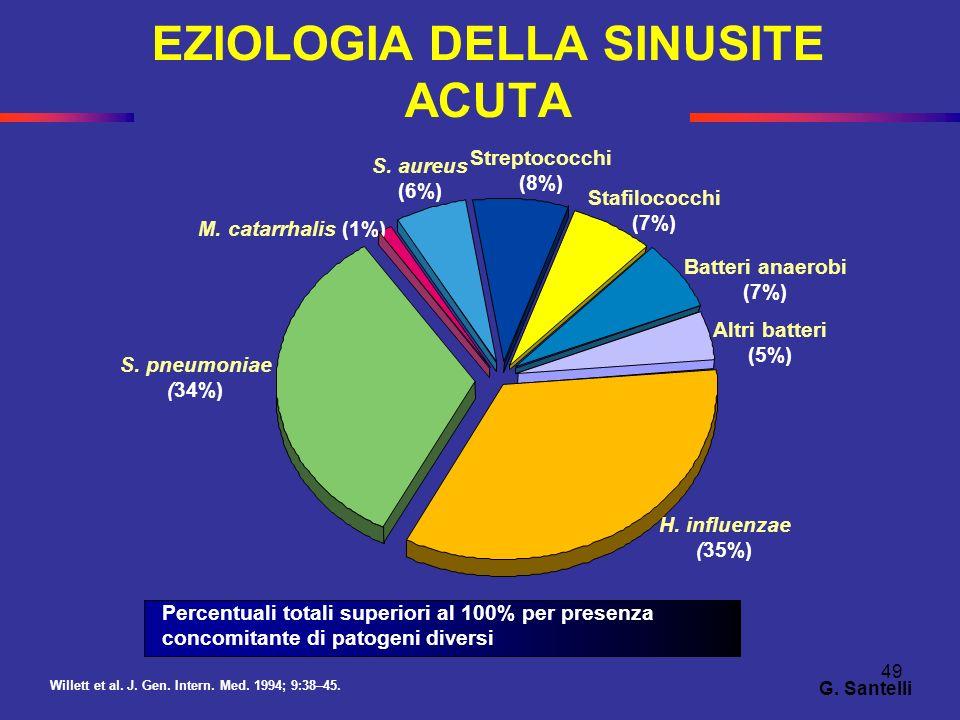 EZIOLOGIA DELLA SINUSITE ACUTA