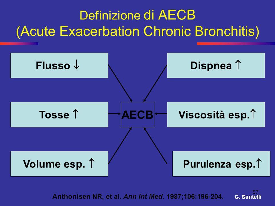 Definizione di AECB (Acute Exacerbation Chronic Bronchitis)