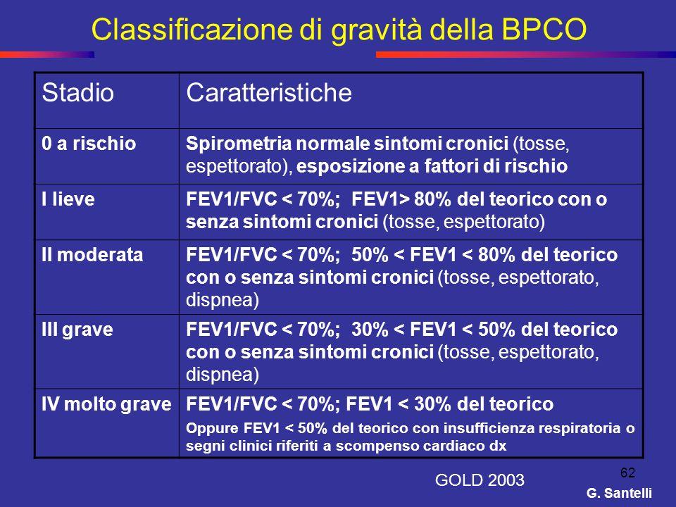 Classificazione di gravità della BPCO