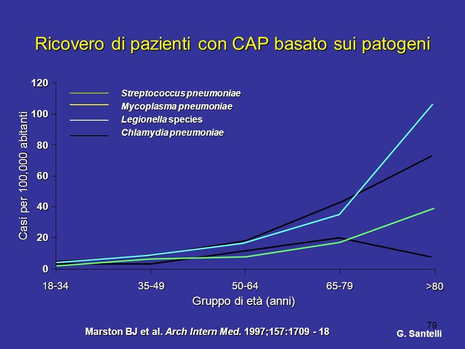 Ricovero di pazienti con CAP basato sui patogeni