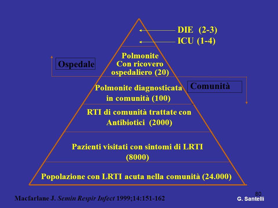 DIE (2-3) ICU (1-4) Ospedale Comunità Polmonite Con ricovero