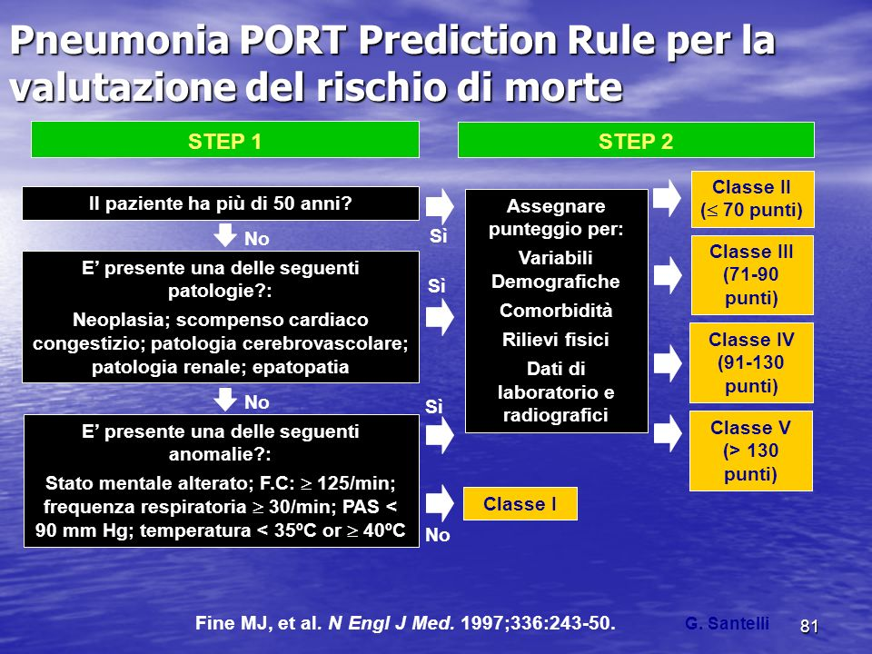 Pneumonia PORT Prediction Rule per la valutazione del rischio di morte
