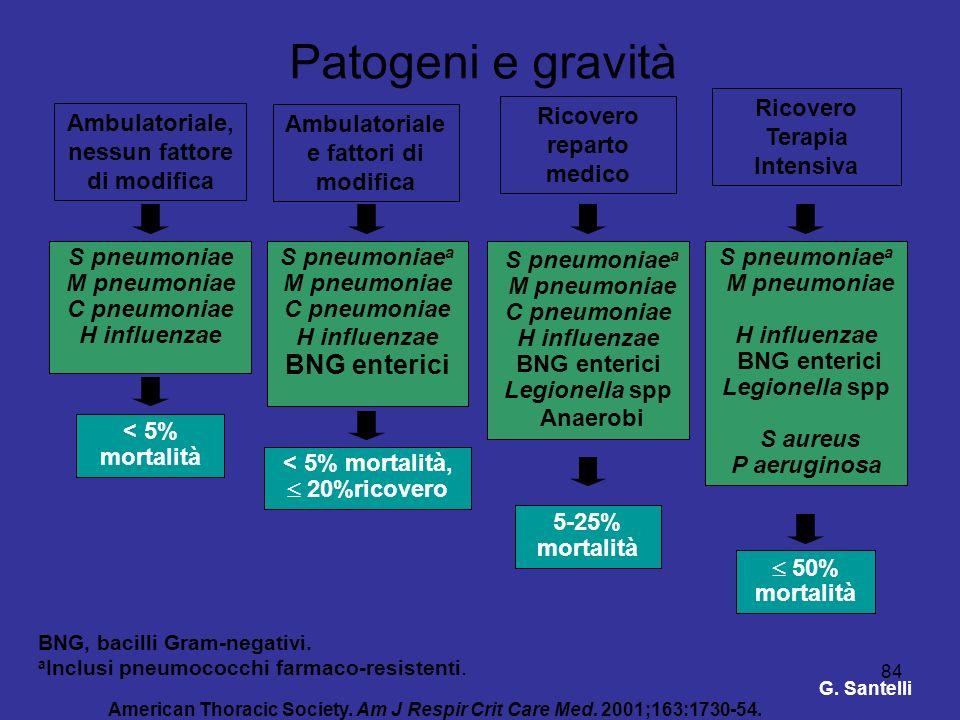 Patogeni e gravità Ricovero Terapia Intensiva. Ricovero reparto medico. Ambulatoriale, nessun fattore di modifica.