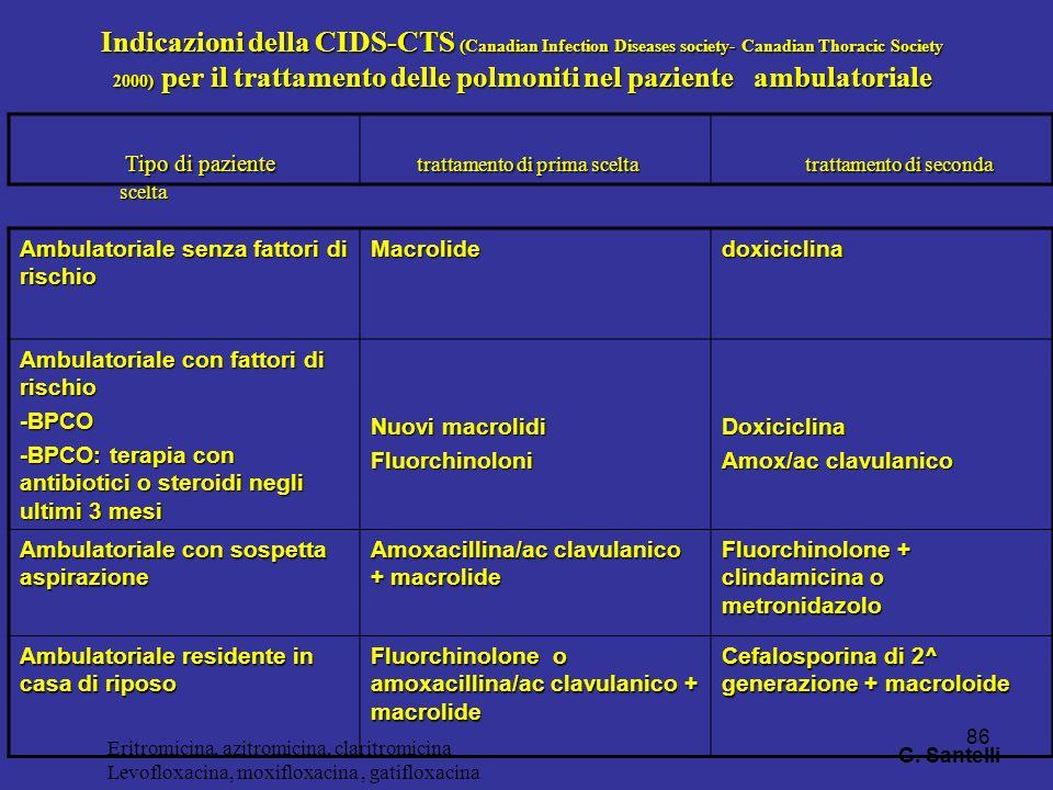 Indicazioni della CIDS-CTS (Canadian Infection Diseases society- Canadian Thoracic Society 2000) per il trattamento delle polmoniti nel paziente ambulatoriale