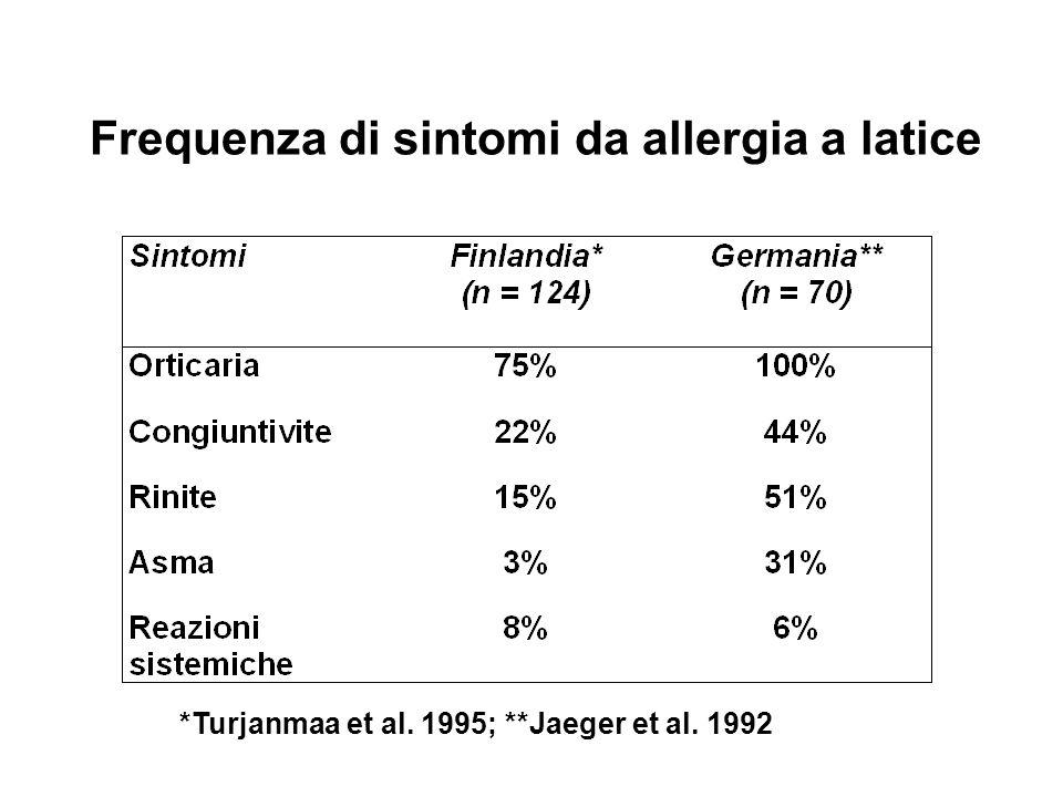 Frequenza di sintomi da allergia a latice