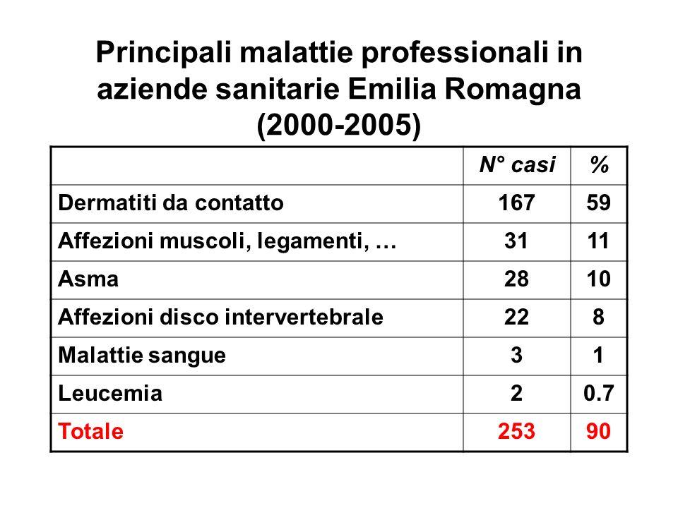 Principali malattie professionali in aziende sanitarie Emilia Romagna (2000-2005)