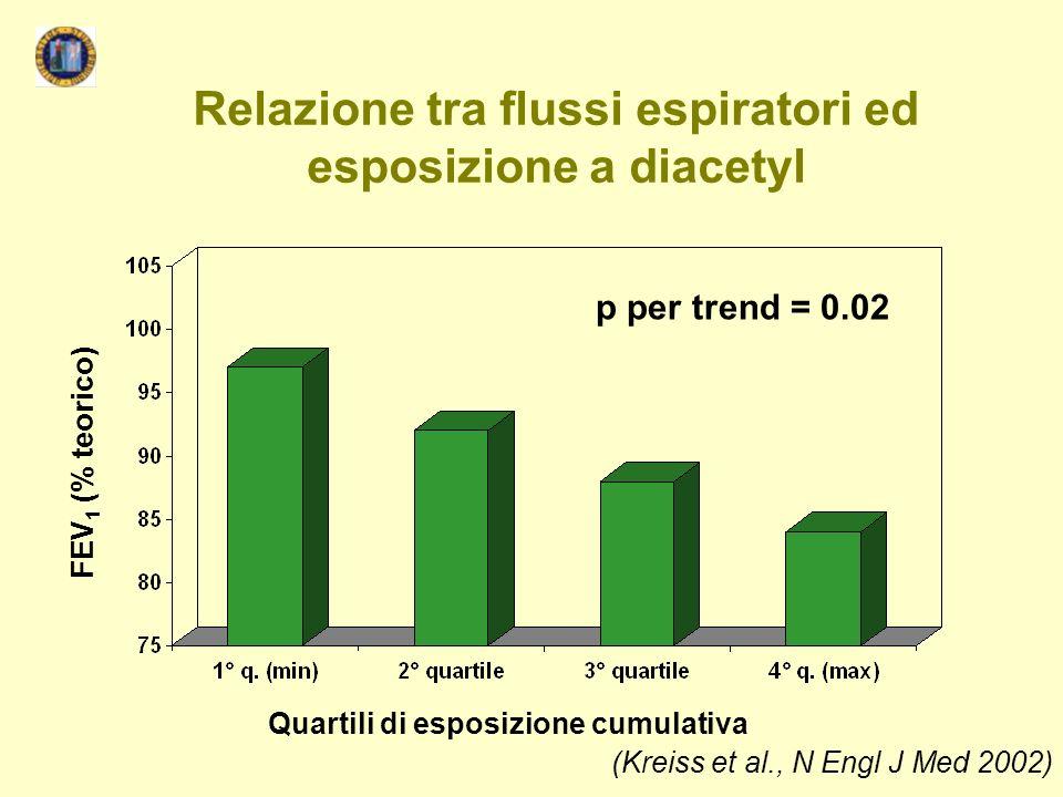Relazione tra flussi espiratori ed esposizione a diacetyl