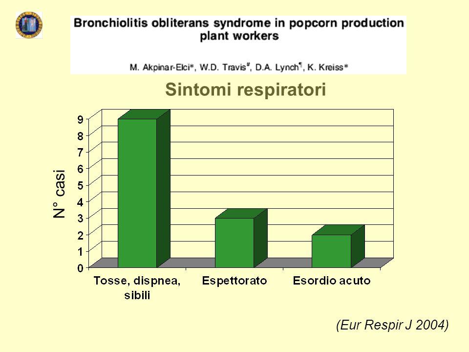 Sintomi respiratori N° casi (Eur Respir J 2004)