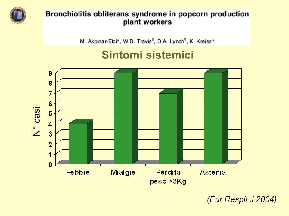 Sintomi sistemici N° casi (Eur Respir J 2004)