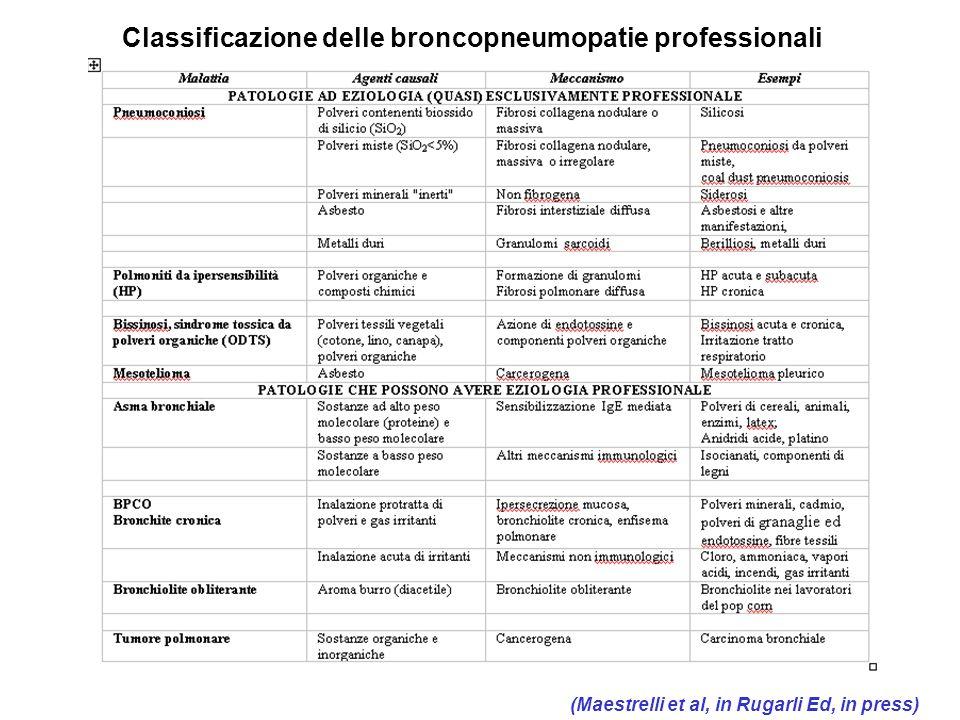 Classificazione delle broncopneumopatie professionali
