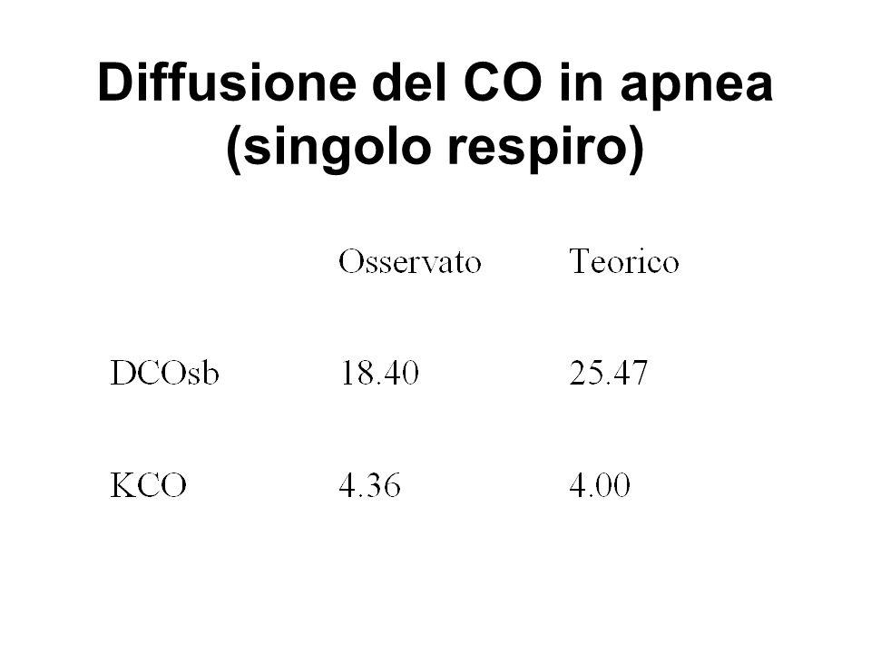 Diffusione del CO in apnea (singolo respiro)