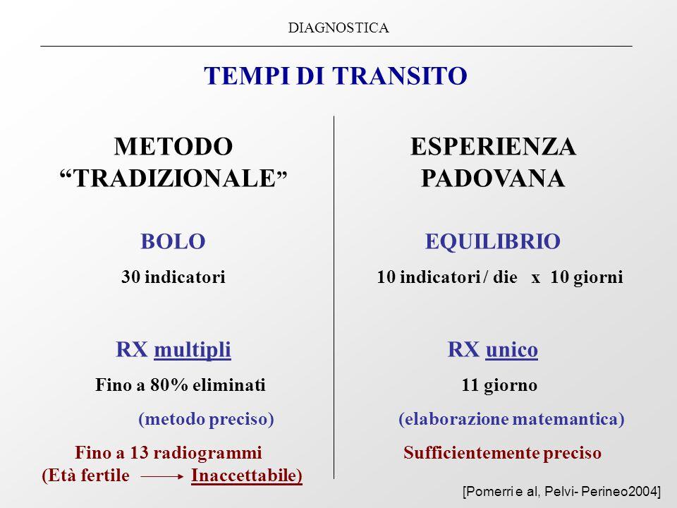 METODO TRADIZIONALE 10 indicatori / die x 10 giorni