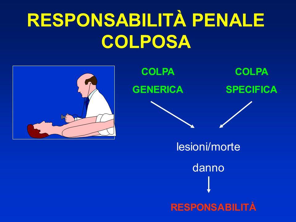 RESPONSABILITÀ PENALE COLPOSA
