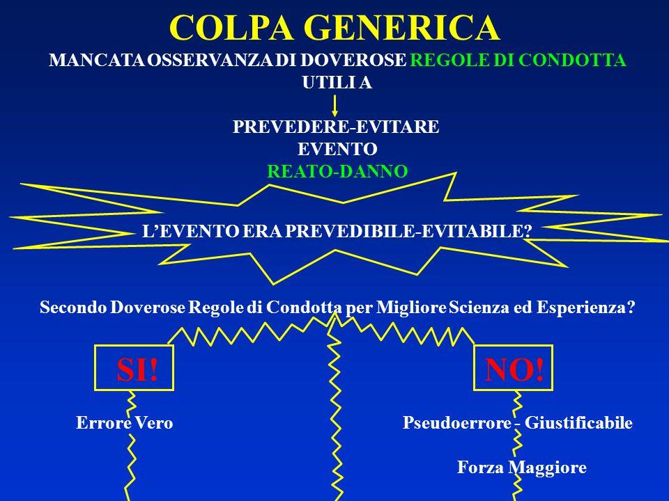 COLPA GENERICA MANCATA OSSERVANZA DI DOVEROSE REGOLE DI CONDOTTA UTILI A. PREVEDERE-EVITARE EVENTO.