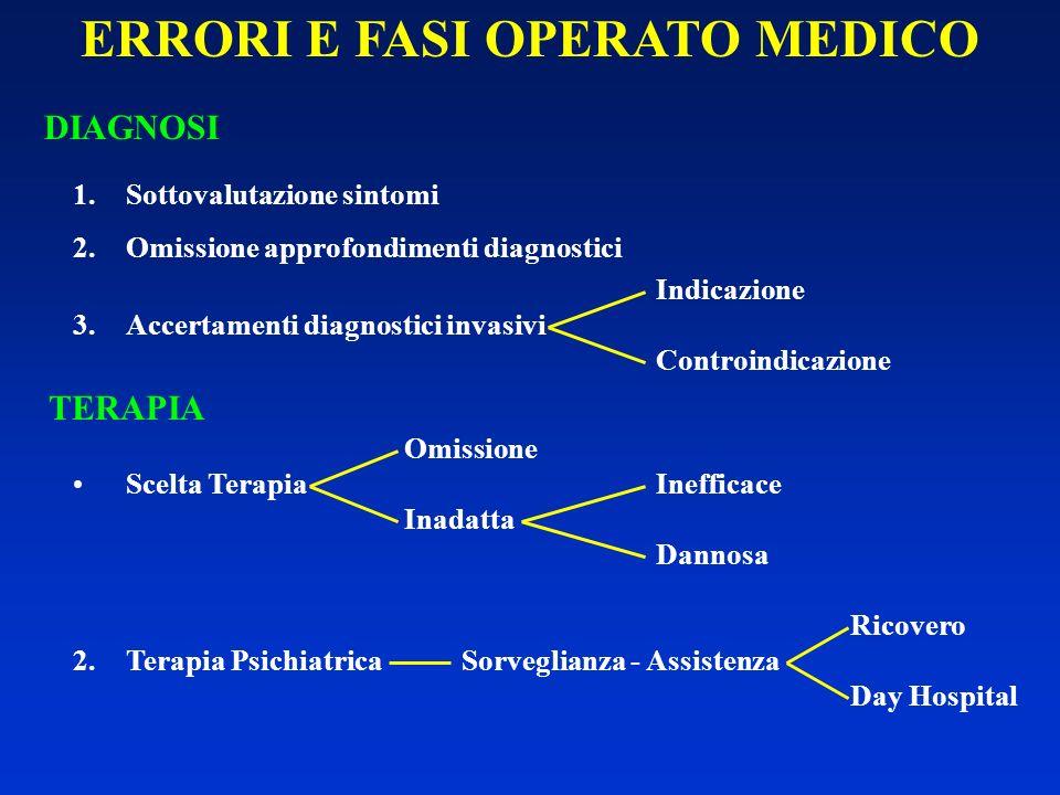 ERRORI E FASI OPERATO MEDICO