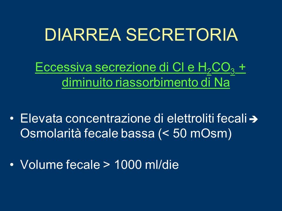 Eccessiva secrezione di Cl e H2CO3 + diminuito riassorbimento di Na