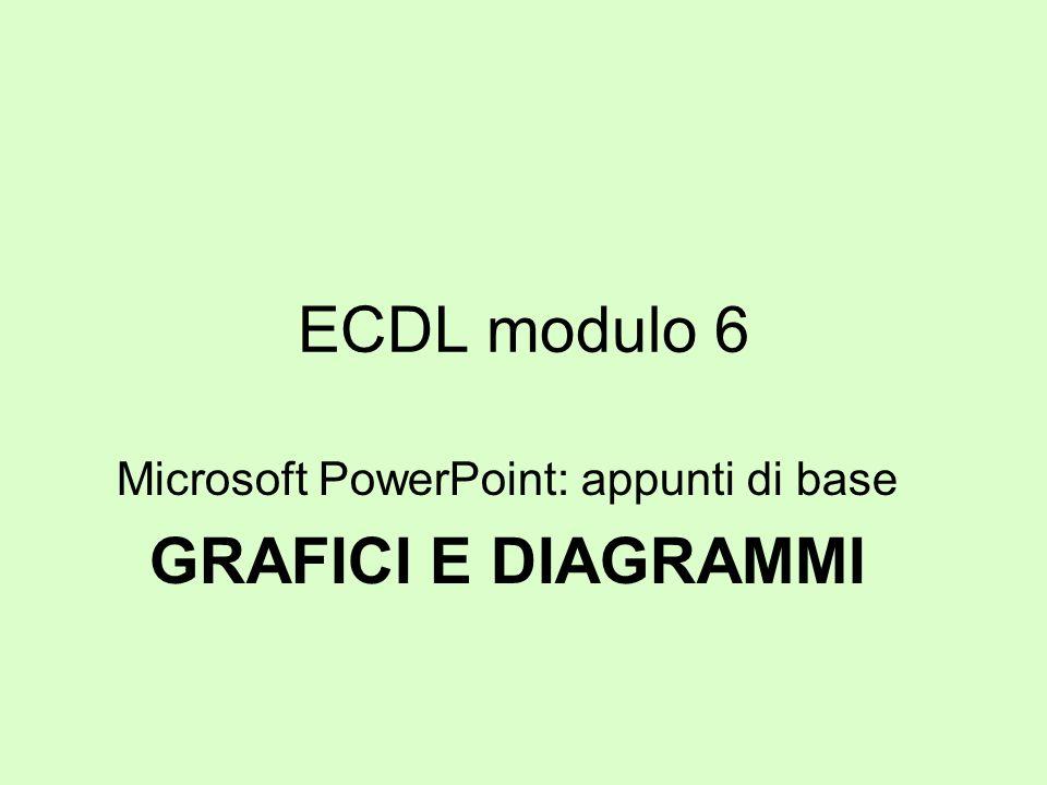 Microsoft PowerPoint: appunti di base GRAFICI E DIAGRAMMI
