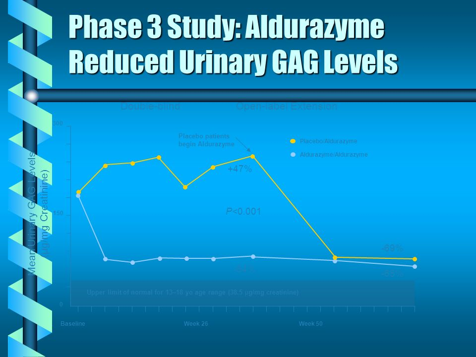 Phase 3 Study: Aldurazyme Reduced Urinary GAG Levels