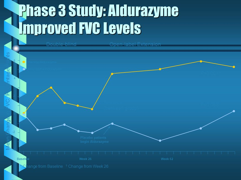 Phase 3 Study: Aldurazyme Improved FVC Levels