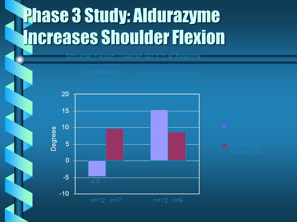 Phase 3 Study: Aldurazyme Increases Shoulder Flexion