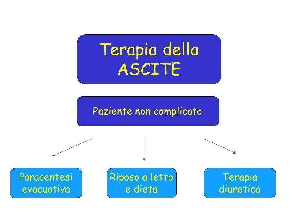 Terapia della ASCITE Paziente non complicato Paracentesi evacuativa