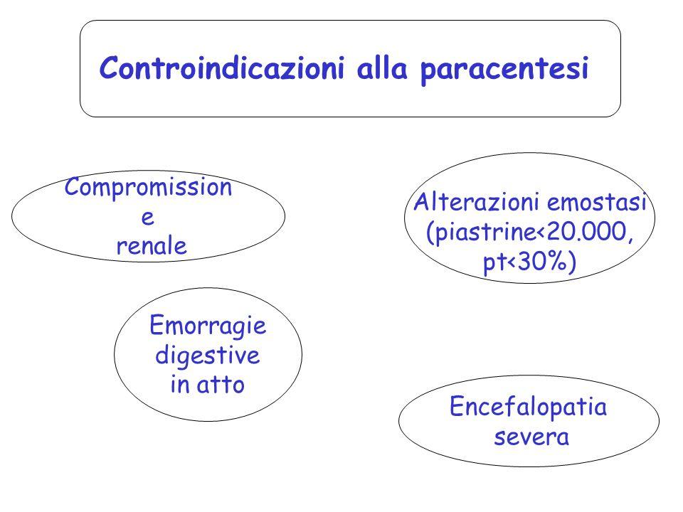 Controindicazioni alla paracentesi