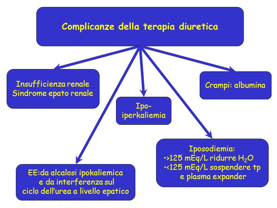 Complicanze della terapia diuretica